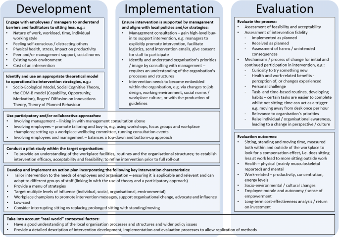 The development, implementation and evaluation of