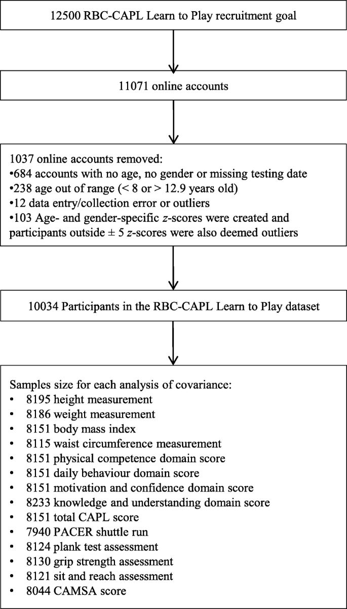 Influence of the relative age effect on children's scores obtained