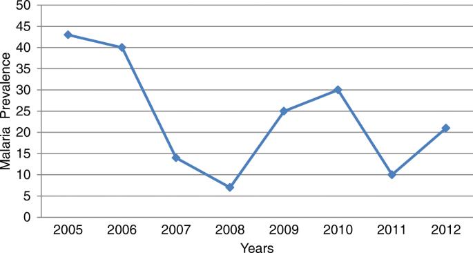 Prevalence of malaria in Woreta town, Amhara region