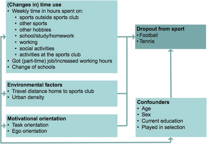 Time-use and environmental determinants of dropout from