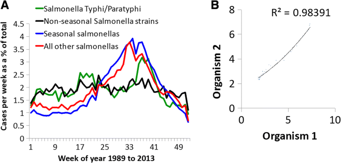 Pathogen seasonality and links with weather in England and Wales: a