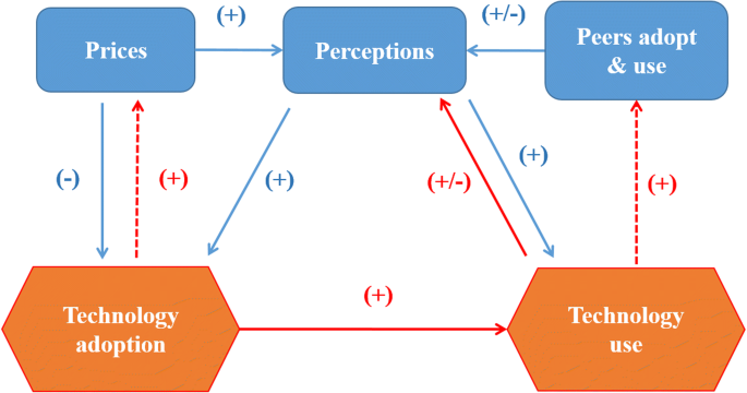 Prices, rs, and perceptions (P3): study protocol for ... on