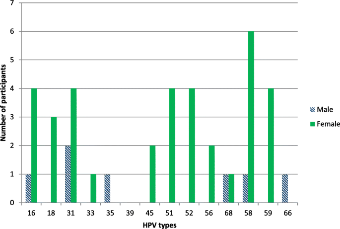Anal human papillomavirus infection in HIV-positive men and women at