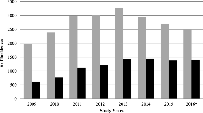 Trends in concussions at Ontario s prior to and subsequent to ... on encephalitis map, aphasia map, canavan disease map, stroke map, wound map, myofascial pain map, delirium map, influenza map, dark skies map, dengue fever map,