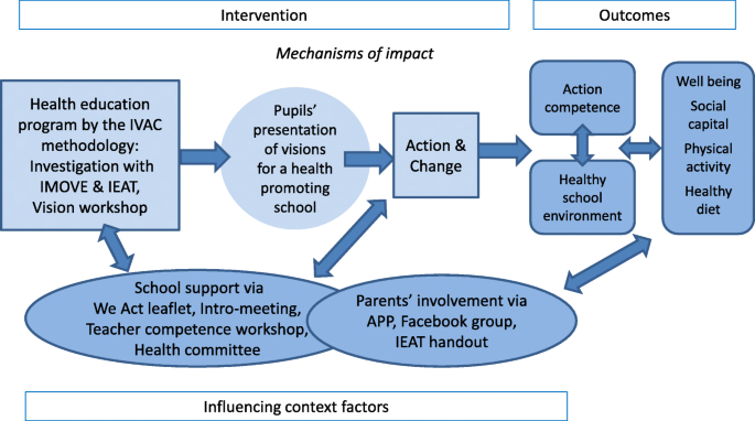 Process evaluation of implementation fidelity in a Danish