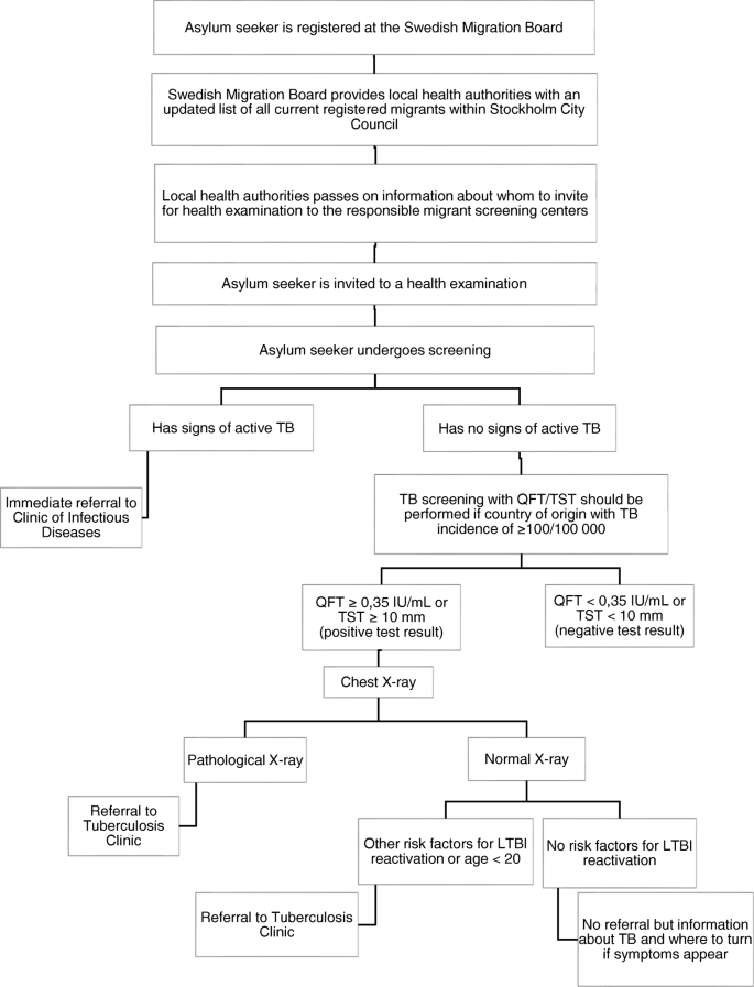 Diagnostic pathways and delay among tuberculosis patients in
