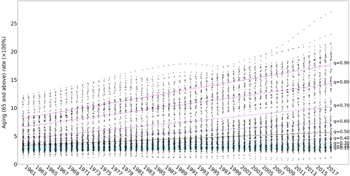 Spatiotemporal evolution of global population ageing from