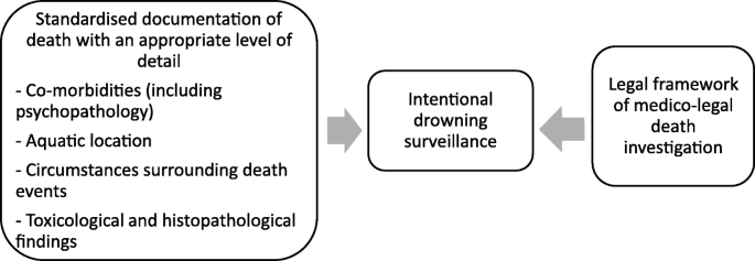 Pattern of intentional drowning mortality: a total