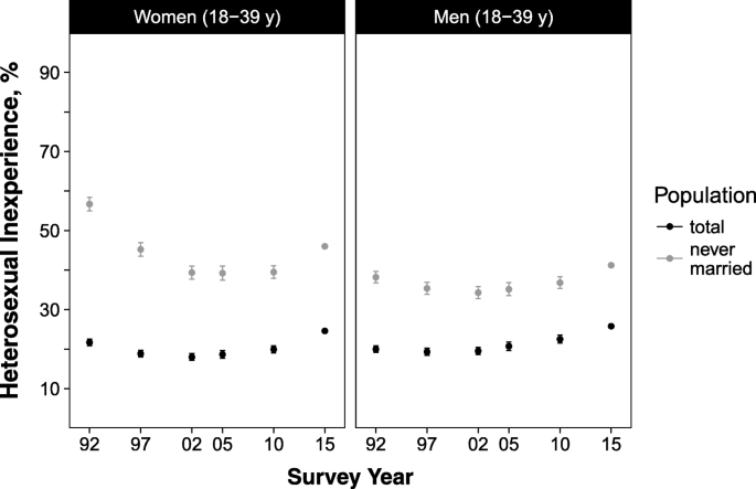 Trends in heterosexual inexperience among young adults in