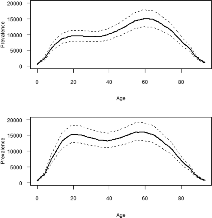 Estimation of cumulative number of post-treatment Lyme