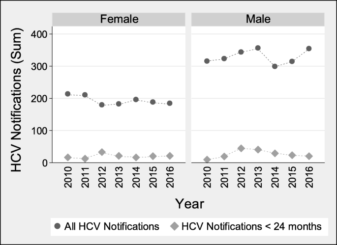The distribution and socioeconomic burden of Hepatitis C
