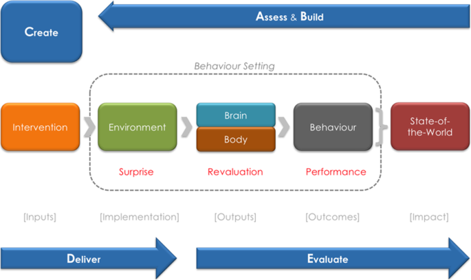 Using a theory-driven creative process to design a peri-urban on