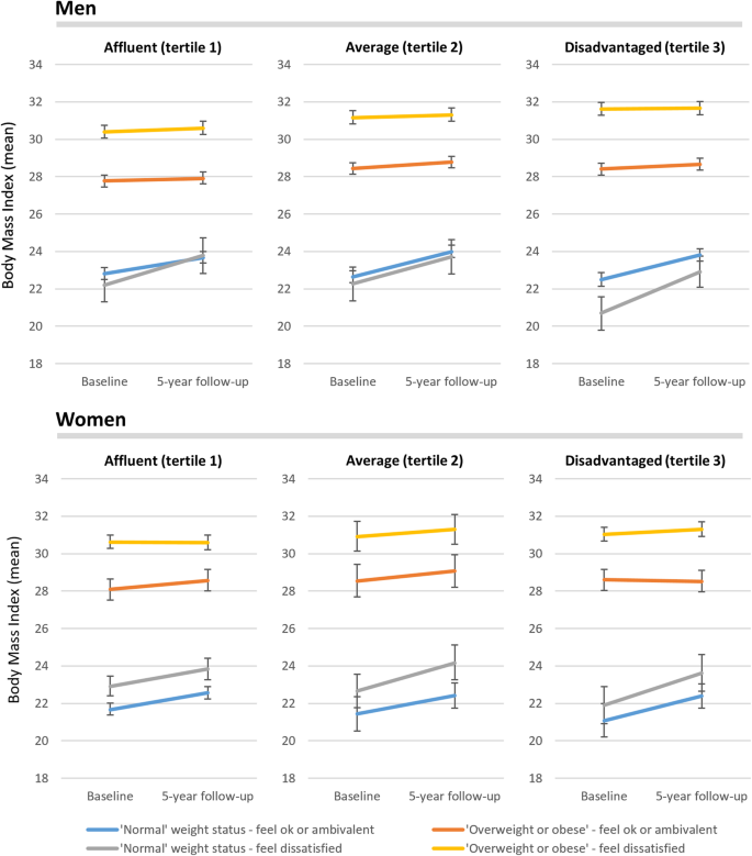 Does Dissatisfaction With Or Accurate Perception Of Overweight Status Help People Reduce Weight Longitudinal Study Of Australian Adults Bmc Public Health Full Text