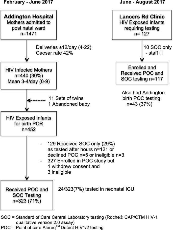 Point-of-care HIV testing best practice for early infant diagnosis