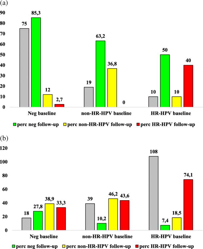papilloma vírus veneto régiója hpv vakcina előnyei és hátrányai 2021
