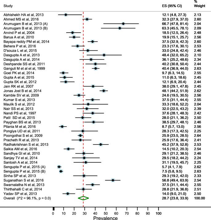 Prevalence of depression among the elderly (60 years and