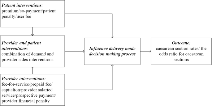 The effectiveness of financial intervention strategies for reducing