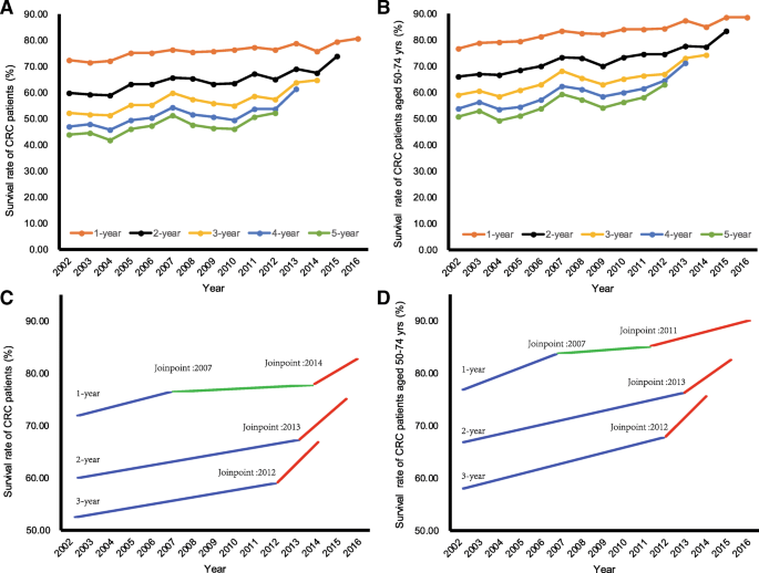 The Impact Of Screening On The Survival Of Colorectal Cancer In Shanghai China A Population Based Study Bmc Public Health Full Text