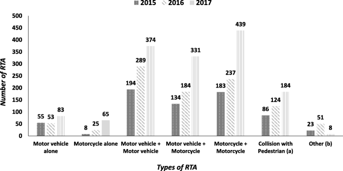 Frequency, characteristics and hospital outcomes of road traffic