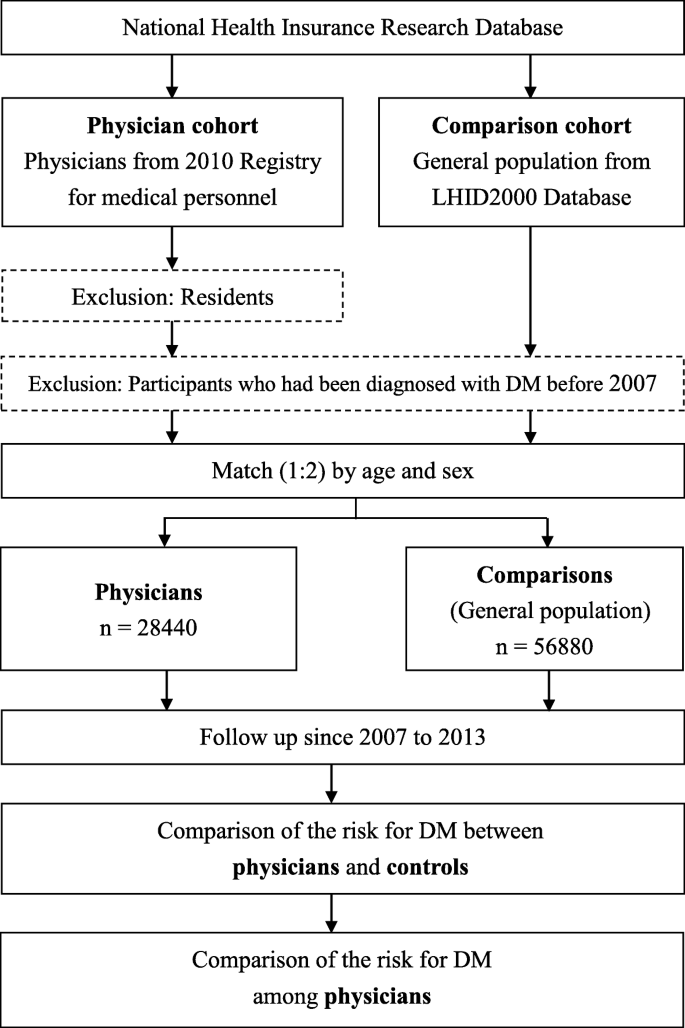 Risk of diabetes mellitus in physicians: a nationwide study in