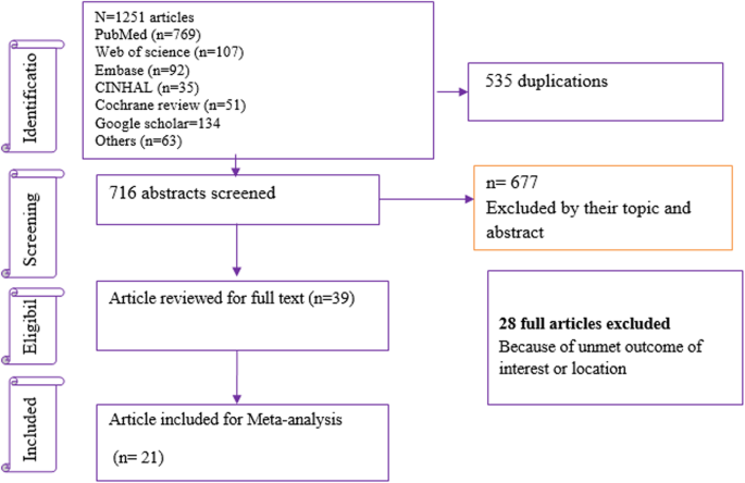A meta-analysis of inpatient treatment outcomes of severe