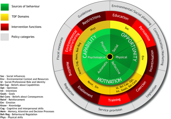 A Guide To Designing Interventions The Behaviour Change Wheel