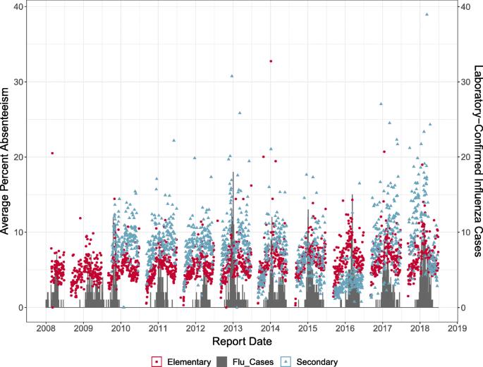 Methods for detecting seasonal influenza epidemics using a