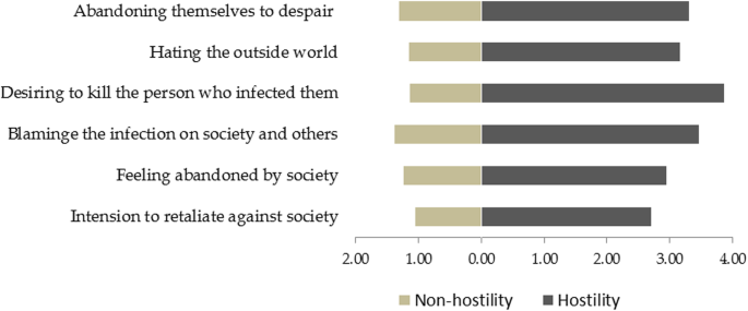 Factors associated with hostility among people living with