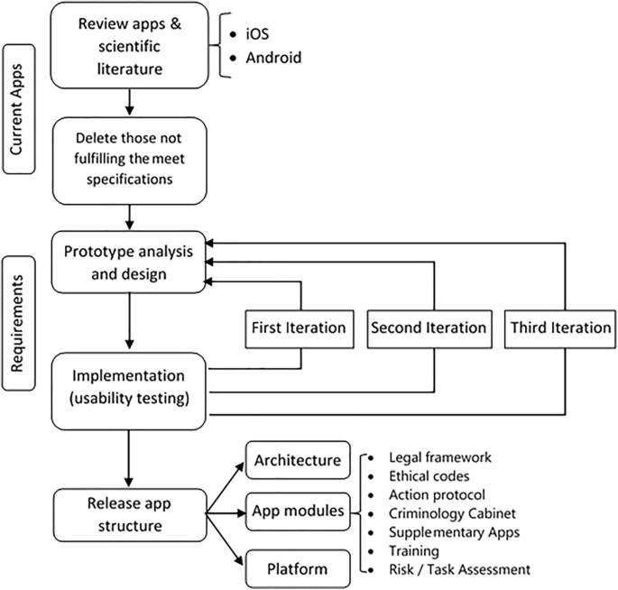 Otp Prl An App For Occupational Risk Prevention In Policing