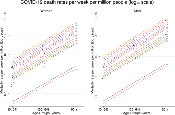 Covid 19 Mortality Risk For Older Men And Women Bmc Public Health Full Text