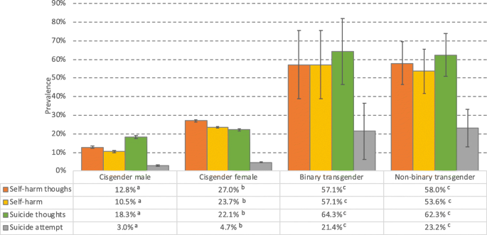 Life Satisfaction And Mental Health Among Transgender Students In Norway Bmc Public Health Full Text