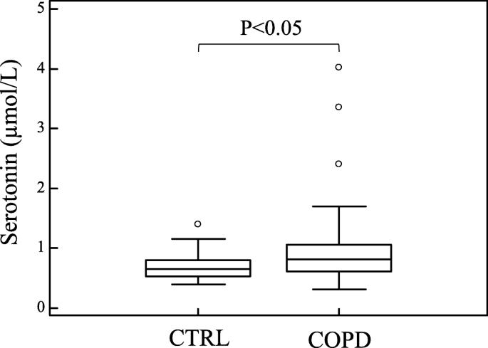05d4873933906 Circulating serotonin levels in COPD patients: a pilot study | BMC ...