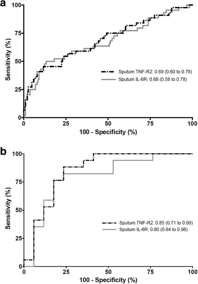 Severe exacerbations in moderate-to-severe asthmatics are associated