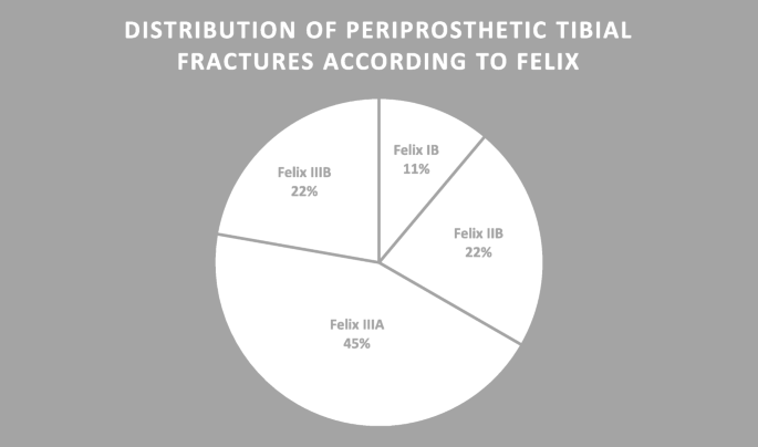 Periprosthetic tibial fractures in total knee arthroplasty