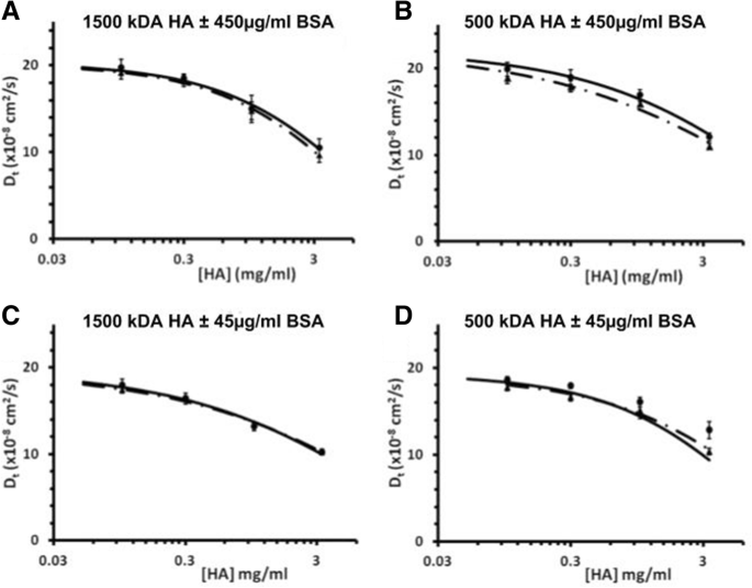 Investigating the effect of proteoglycan 4 on hyaluronan solution