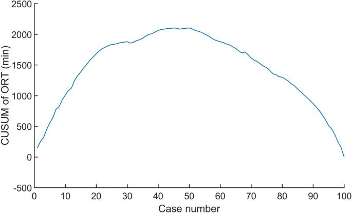 Learning curve of laparoscopic Kasai portoenterostomy for
