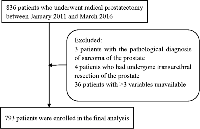 Pre- and intra-operative predictors of postoperative