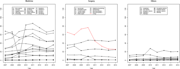 The application rate for urology specialty compared with