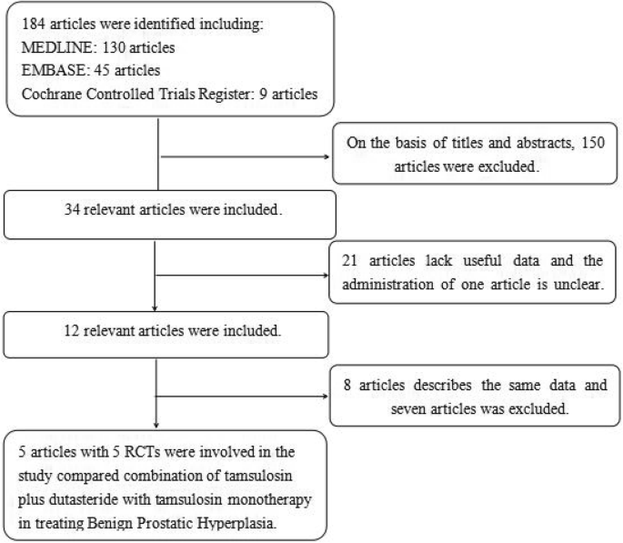 Meta Analysis Of The Efficacy And Safety Of Combination Of Tamsulosin Plus Dutasteride Compared With Tamsulosin Monotherapy In Treating Benign Prostatic Hyperplasia Bmc Urology Full Text