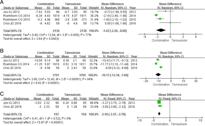 Meta-analysis of the efficacy and safety of combination of