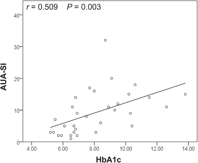 Relationship between alterations of urinary microbiota and