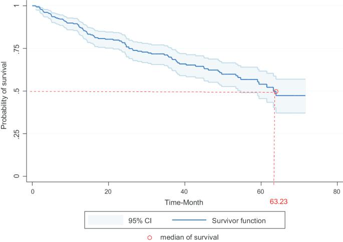 prostate and bladder cancer survival rate)