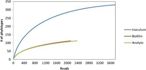 Characterization of anode and anolyte community growth and the