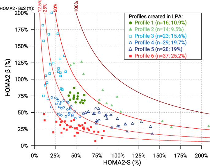Distinction Of Cardiometabolic Profiles Among People 75 Years With Type 2 Diabetes A Latent Profile Analysis Bmc Endocrine Disorders Full Text *___* @ranceia:disqus thanks a lot for helping us to make the profile better! distinction of cardiometabolic profiles