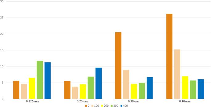 Accuracy of in vitro mandibular volumetric measurements from