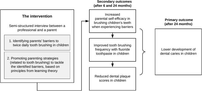 Promoting parenting strategies to improve tooth brushing in