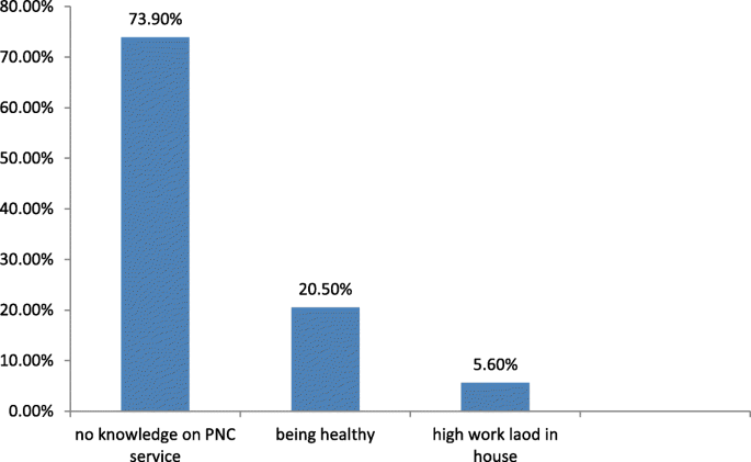 Postnatal care utilization among urban women in northern Ethiopia
