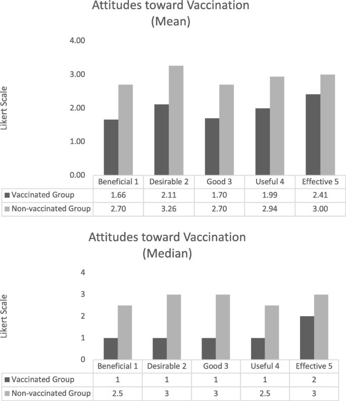 Attitudes of undergraduate university women towards HPV