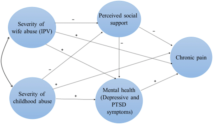 Factors mediating the impacts of child abuse and intimate