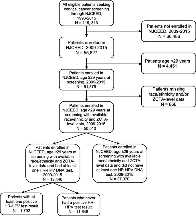 Factors associated with high-risk human papillomavirus test